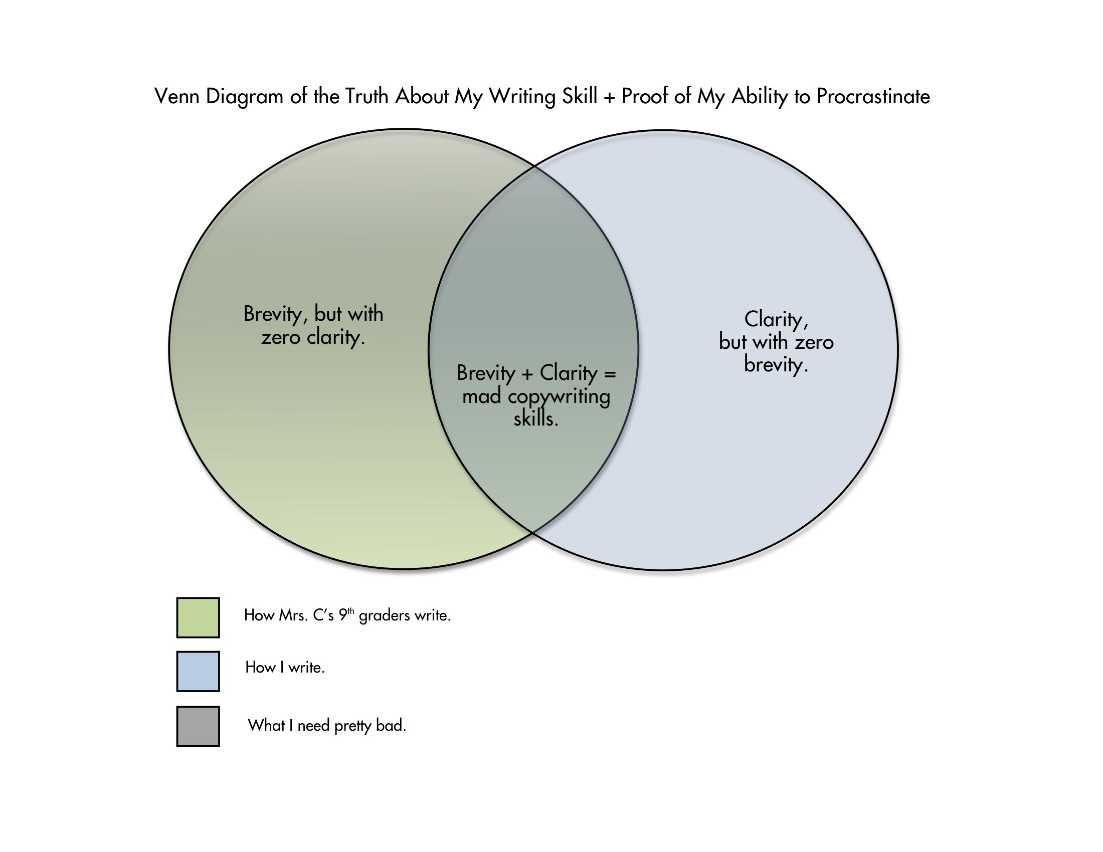 in which i make a venn diagram about my writing skills while i m rh thesaradarling com 2 Circle Blank Venn Diagrams venn diagram worksheet writing
